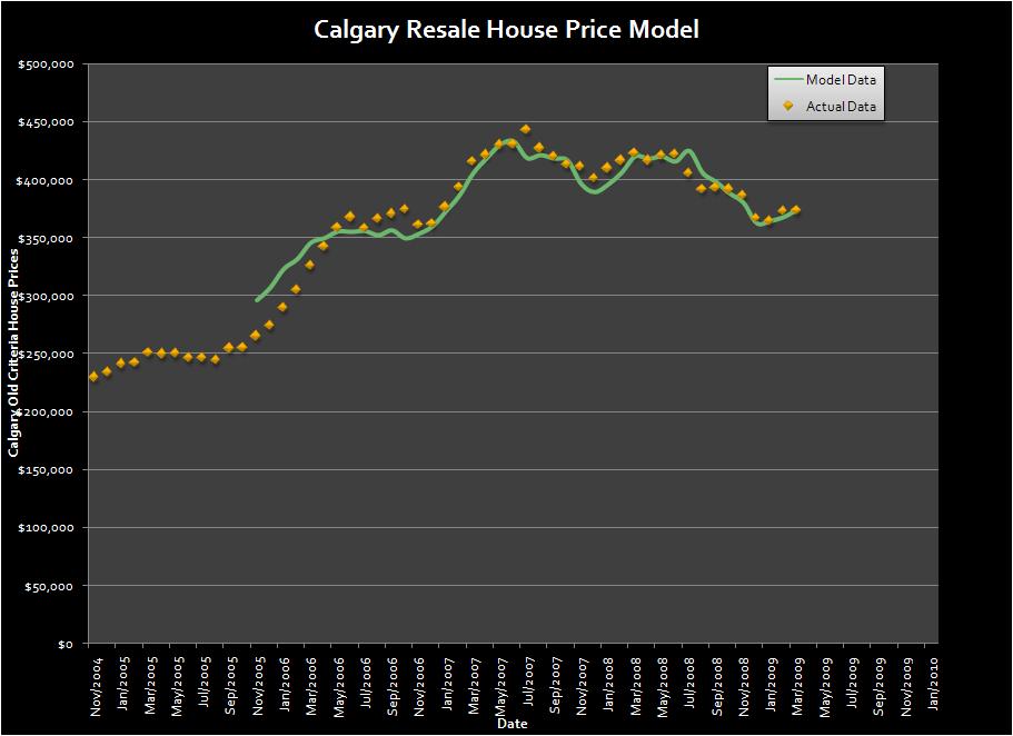 Calgary Resale House Price Model