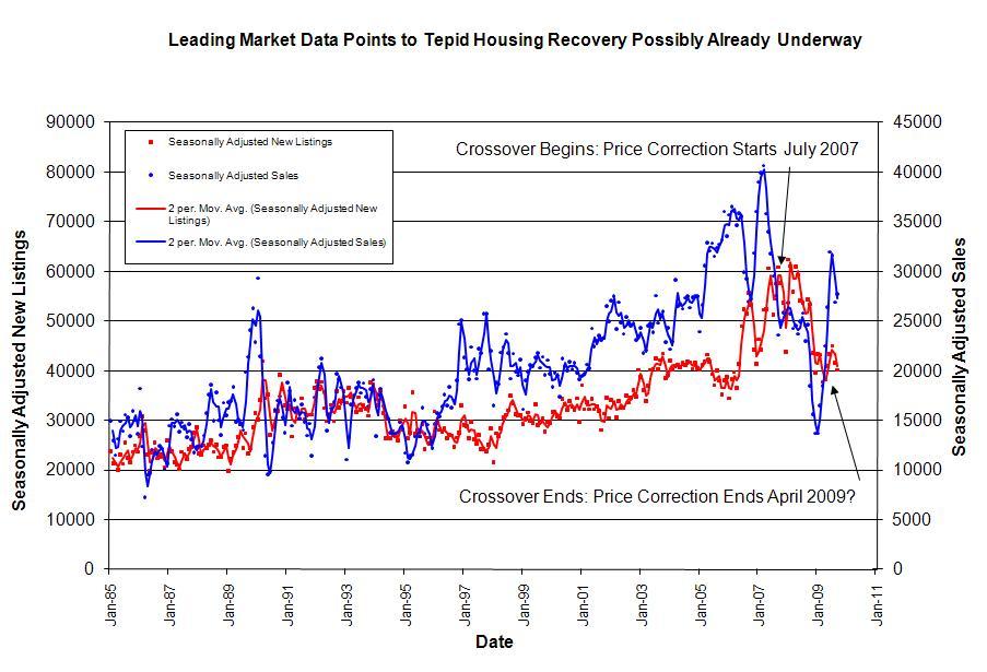 Housing Market Activity