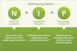 Food Scoring Factors
