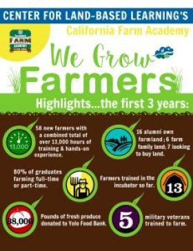California Farm Academy (CFA) We grow farmers