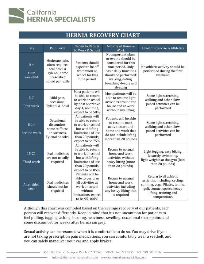 Hernia Recovery Chart