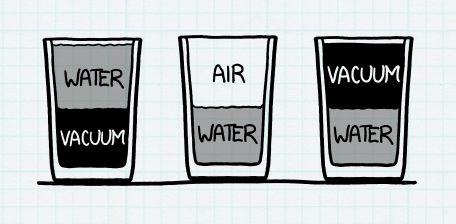 Engineering a water glass at 50 percent. Source: xkcd.com