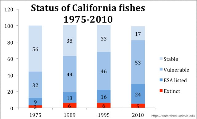 Numbers of California native freshwater fish species in four assessments of their status (stable, vulnerable, ESA-listed and extinct). Bars reflect percentages.