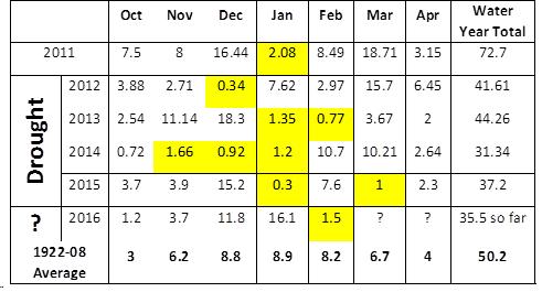 Precip table Feb 2016b