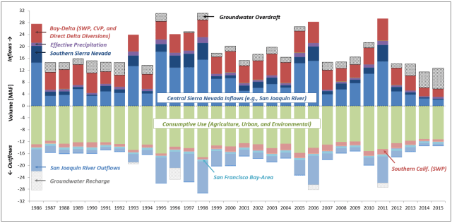 Annual SJV balances