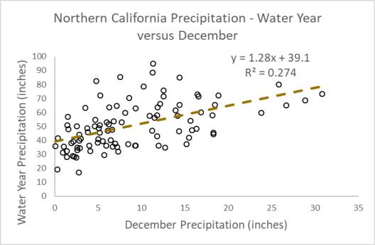 December vs Water Year Precip for N Cal