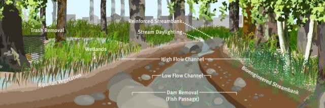 WaterwaysRestoration-Tools.jpg