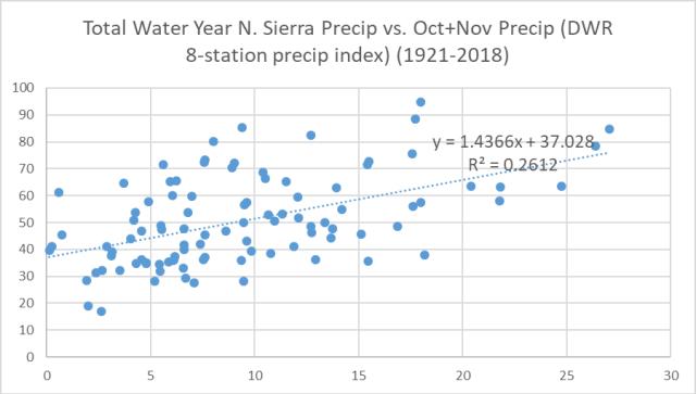Water year precip scatter plot