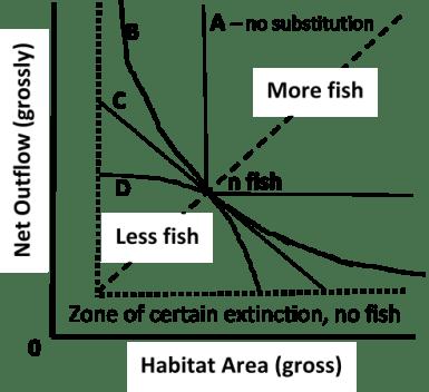 flow-habitat-abundance curves