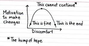 Hump of hope