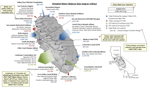 Accounting for Water in the San Joaquin Valley | California WaterBlog