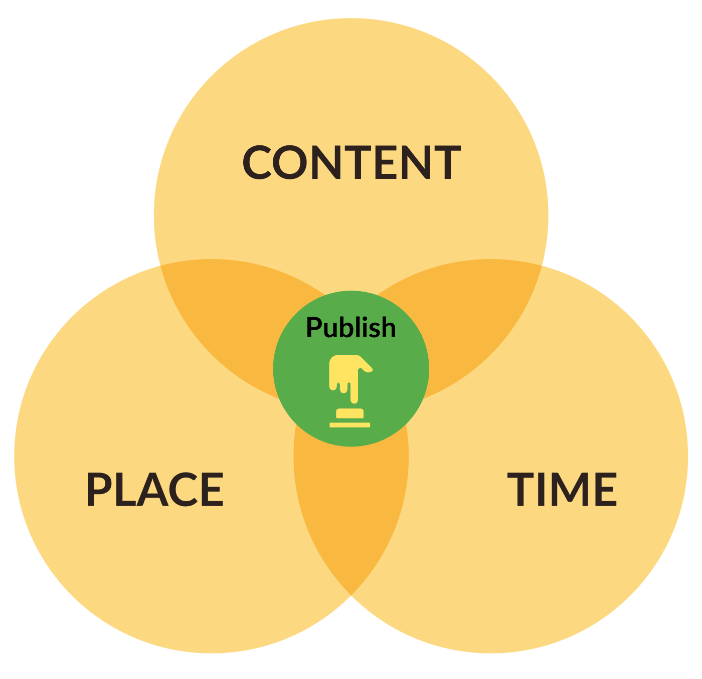 when to publish