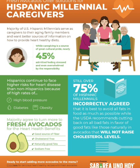 MillennialCaregivers CalleOcho - SURVEY REVEALS U.S. HISPANIC MILLENNIAL CAREGIVERS WANT BETTER SOURCES OF INFORMATION ON HEART HEALTHY DIETS FOR THEIR AGING LOVED ONES