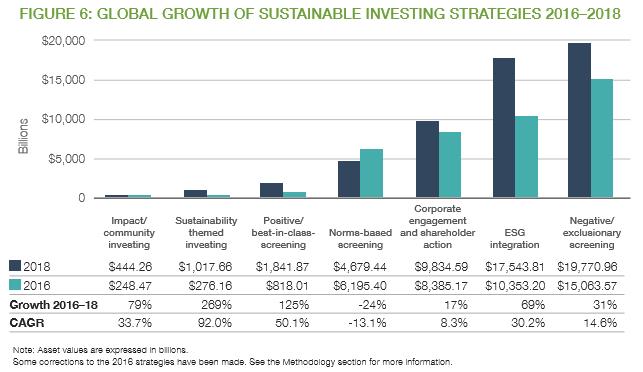持続可能な投資戦略のグローバル成長2016〜2018