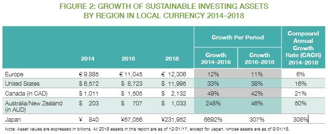 現地通貨2014〜2018年の地域別の持続可能な投資資産の成長