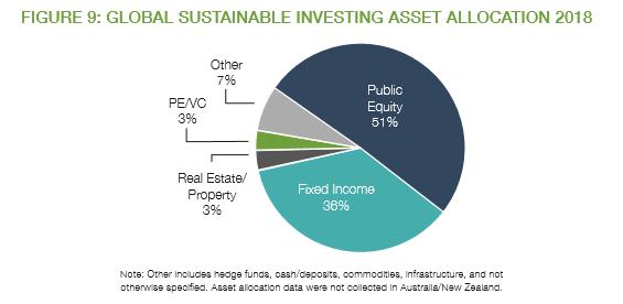 地球規模で持続可能な投資資産配分2018