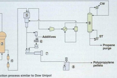 Polypropylene plant process flow diagram polypropylene tanks engineers guide petrochemical products from propylene propylene petrochemicals derived flow chart with different chemical process and mechanisms using ccuart Image collections
