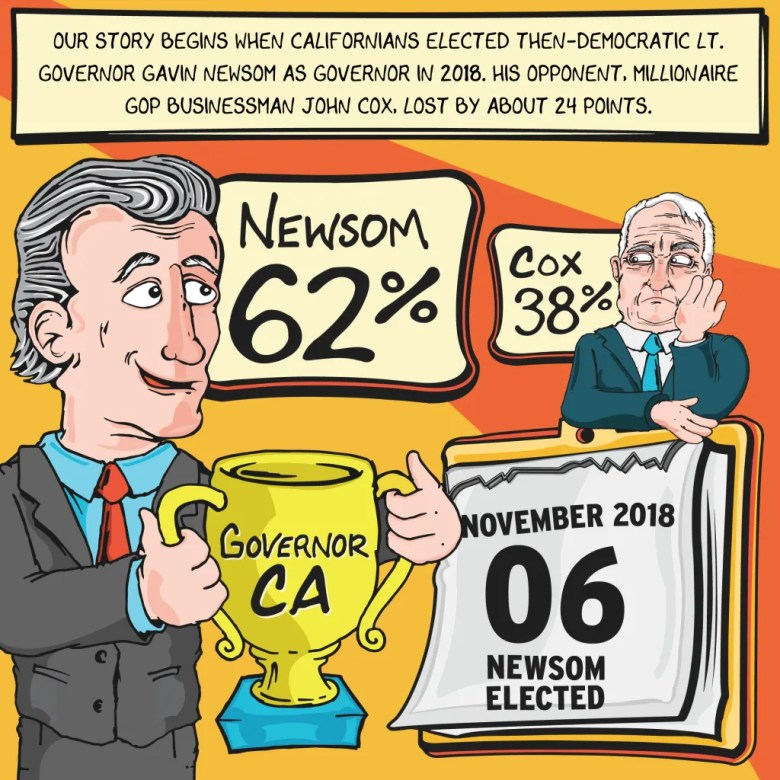 Gavin Newsom becomes governor beating John Cox