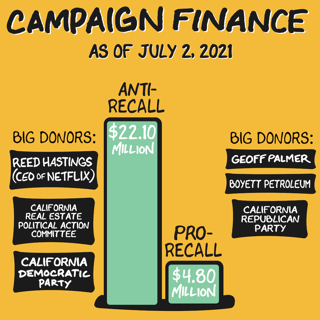 As of July 2, 2021, the anti-recall committees have raised over $22 million while the pro-recall committees reported raising $4.8 million.