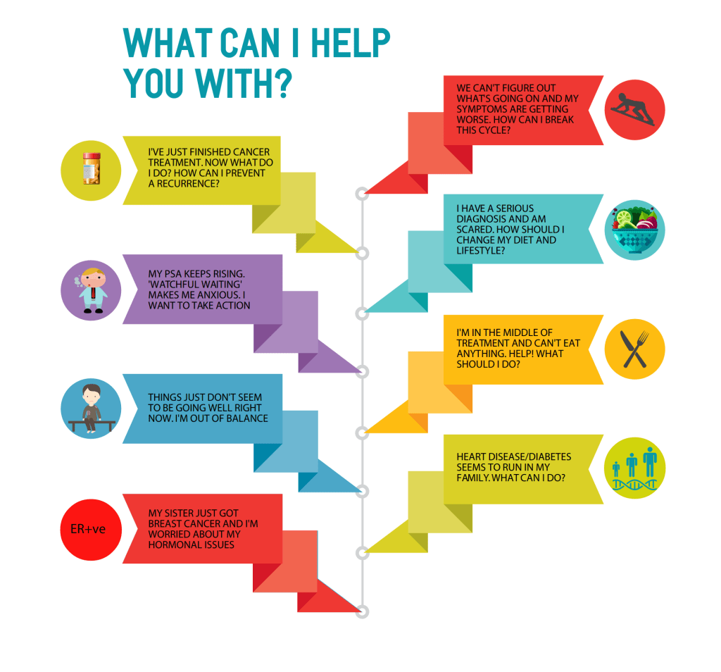 What can I help you with infographic from CALMERme.com