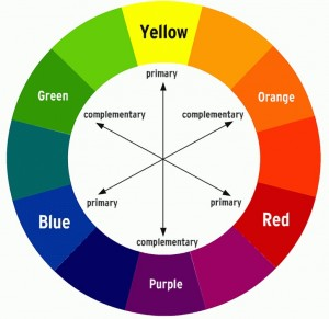 Image of color wheel showing completmentary colors. Can be used to decide what garnish to use on a meal as described in blog post on CALMERme.com