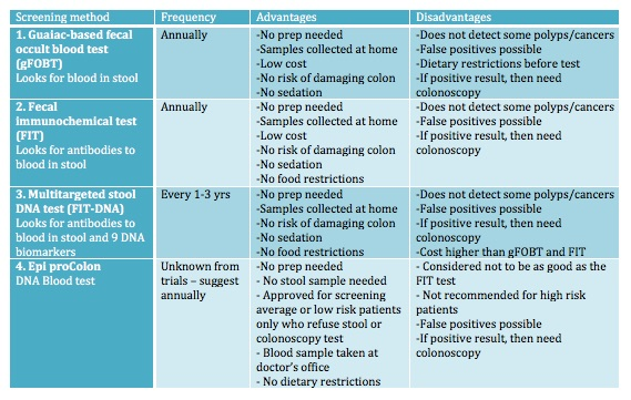 Table of pros and cons of stool and blood based CRC screening from CALMERme.com