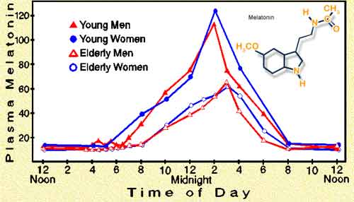 Melatonin changes during the day from CALMERme.com
