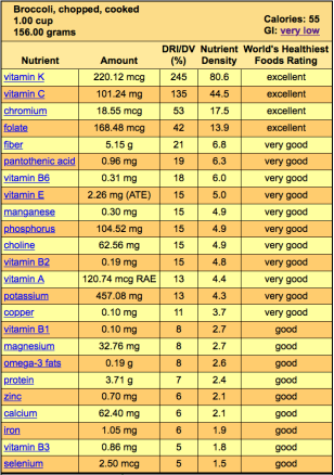 Screen shot of the nutritional profile of broccoli, as seen on whfoods.com, as described in this post on CALMERme.com