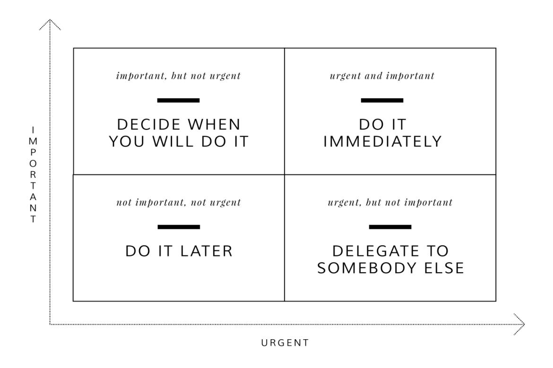 Image showing the Eisenhower Matrix from CALMERme.com