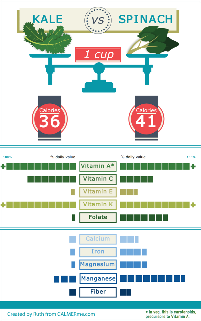 Infographic comparing nutritional content of kale vs spinach from CALMERme.com