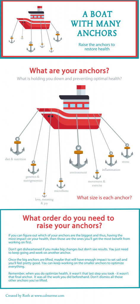 Infographic showing a boat with many anchors as an analogy to restoring health from CALMERme.com