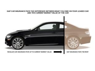 GAP-car-insurance