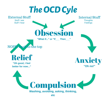 The OCD Cycle.