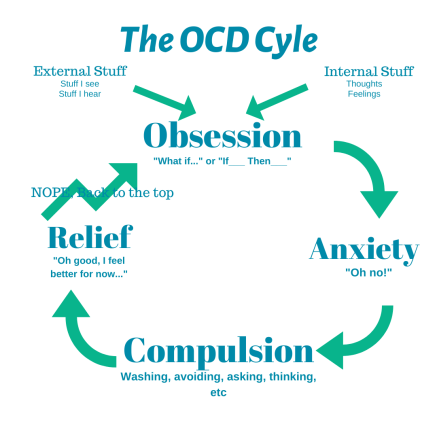 The OCD Cycle for Real-Event OCD, also known as Real-Life OCD