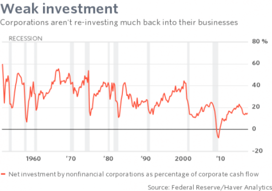 chart-investment-RexNutting-05042018-569.png