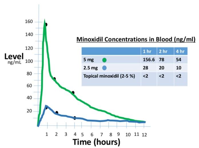 minoxidil_orale