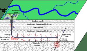 fracking, wikicommons