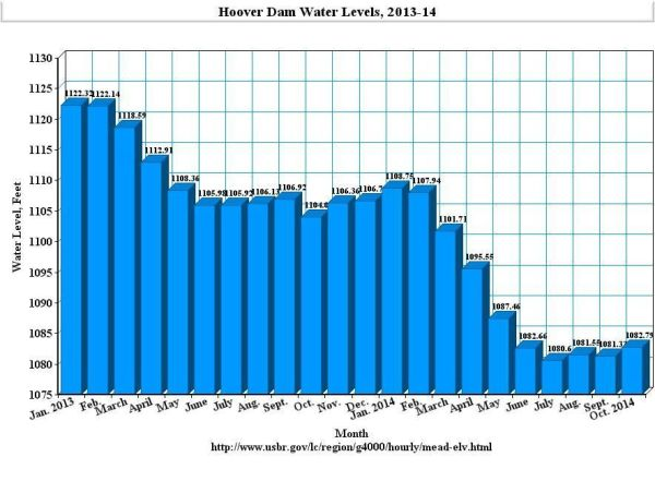 Hoover Dam Low Water To Double Water Costs To Socal Calwatchdog