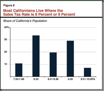 LAO Sales Tax Chart