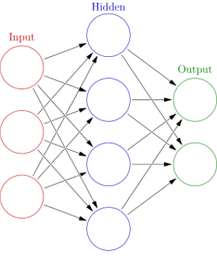 A graphical representation of an Artificial Neural Network with 3 layers - an input layer, a hidden layer, and an output layer.