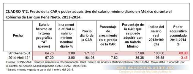 Precio de la CAR y poder adquisitivo del salario mínimo diario en México durante el gobierno de Enrique Peña Nieto. 2013-2014