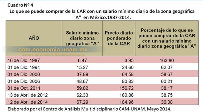 """Lo que se puede comprar de la CAR con un salario mínimo diario de la zona geográfica """"A""""  en México. 1987-2014"""