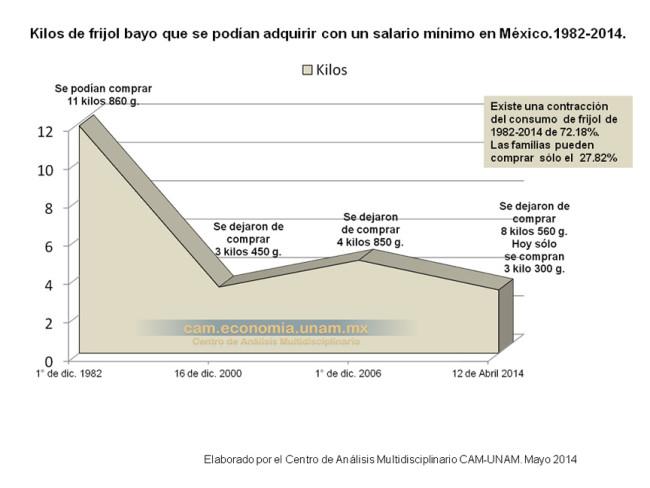 Kilos de frijol bayo que se podían adquirir con un salario mínimo en México. 1982-2014