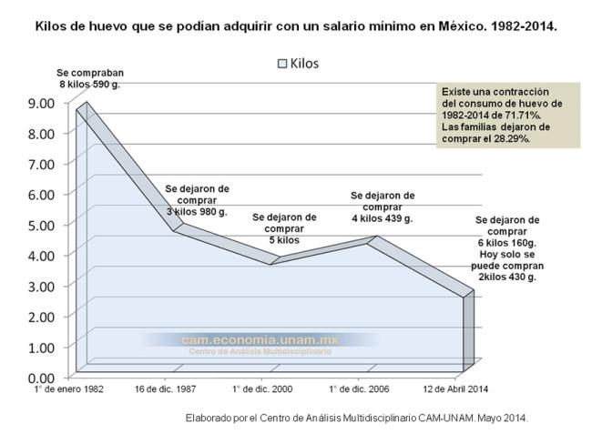 Kilos de huevo que se podían adquirir con un salario mínimo en México. 1982-2014