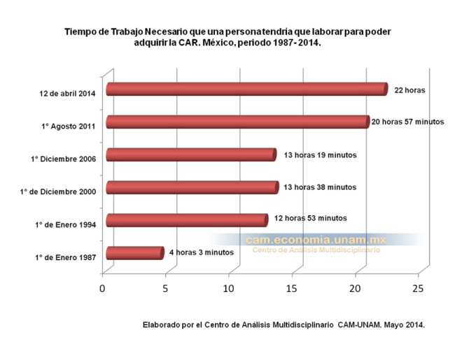 Tiempo de trabajo necesario que una persona tendría que laborar para poder adquirir la CAR. México, periodo 1987-2014