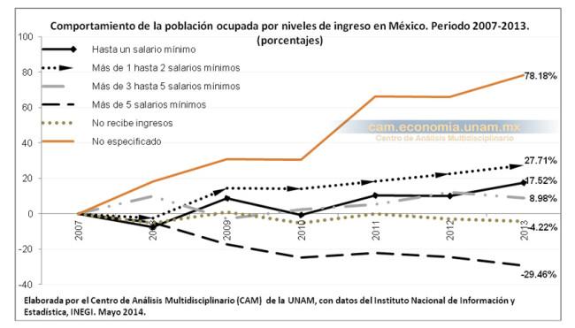 Comportamiento de la población ocupada por niveles de ingreso en México. Periodo 2007-2013. (porcentajes)