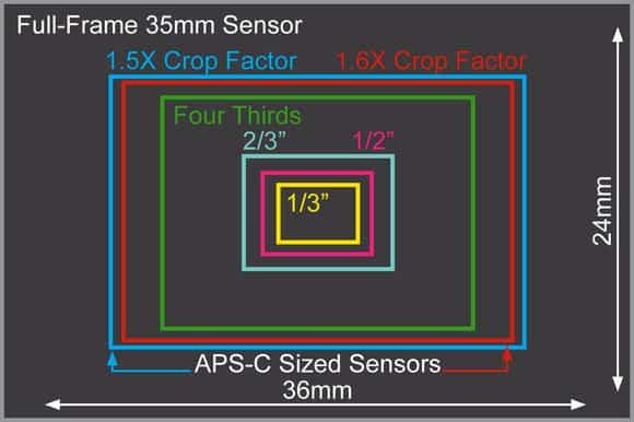 Tamaño sensores camaras de fotos