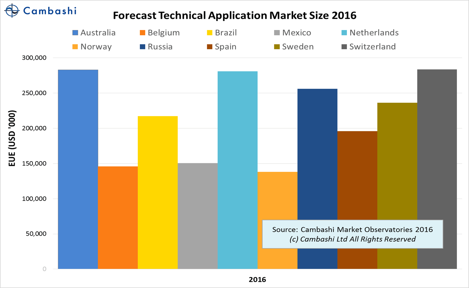 Chart of forecast market size for engineering software