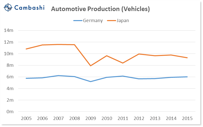 chart_02_germany_vs_japan_auto_units