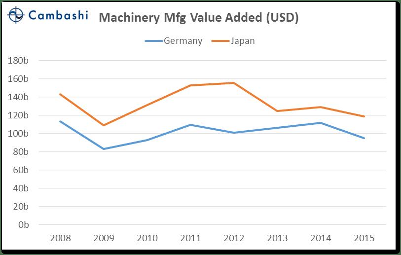chart_04_germany_vs_japan_machinery_va